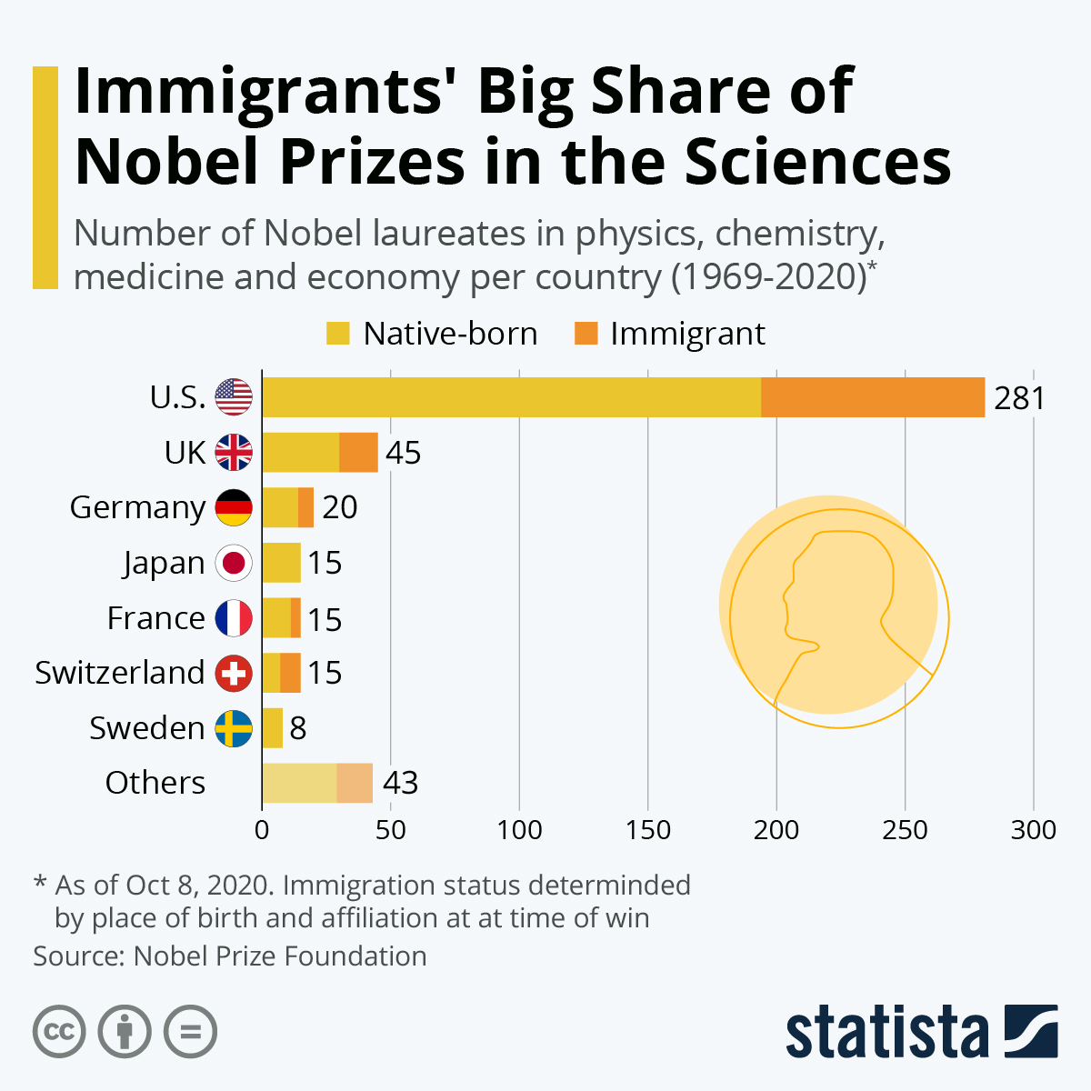 Infographic: Immigrants' Big Share of Nobel Prizes in the Sciences | Statista