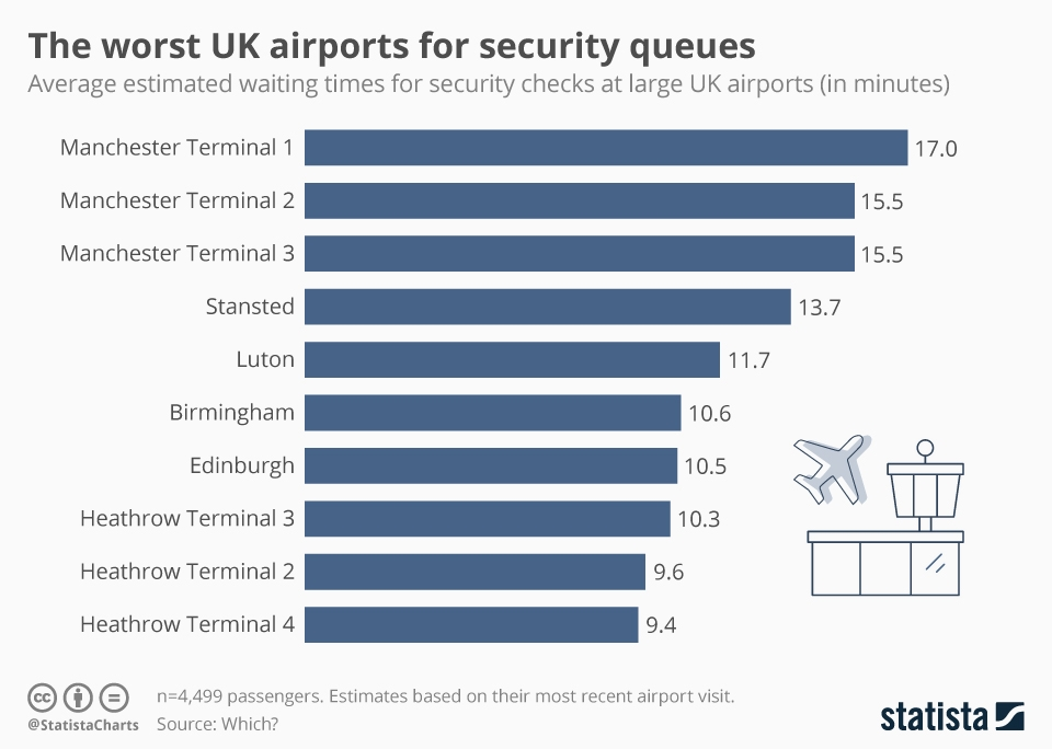Infographic: The worst UK airports for security queues | Statista