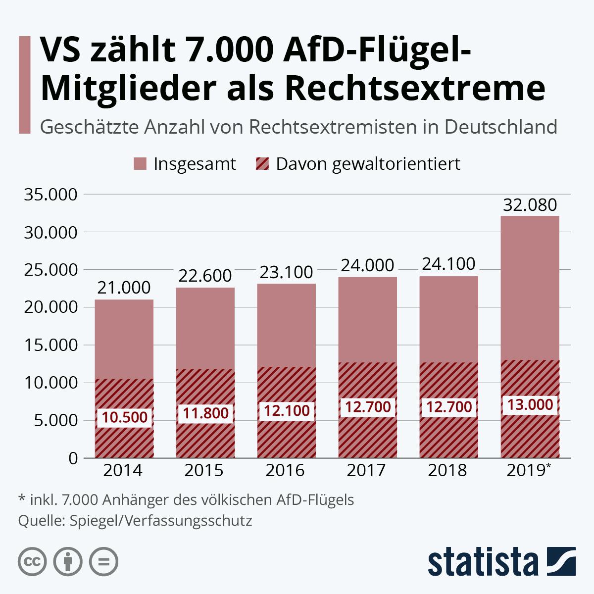 Infografik: 7.000 zusätzliche Rechstextreme dank AfD-Flügel | Statista
