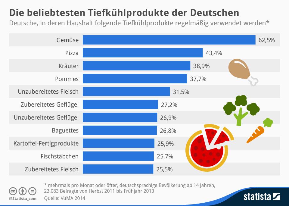 Infografik: Die beliebtesten Tiefkühlprodukte der Deutschen | Statista