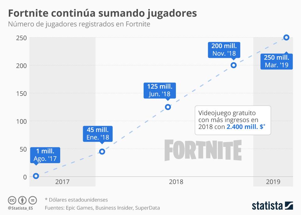 Infografía: Fortnite estrena un nuevo capítulo | Statista