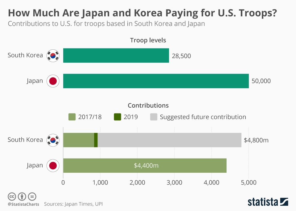 Infographic: How Much Are Japan and Korea Paying for U.S. Troops? | Statista