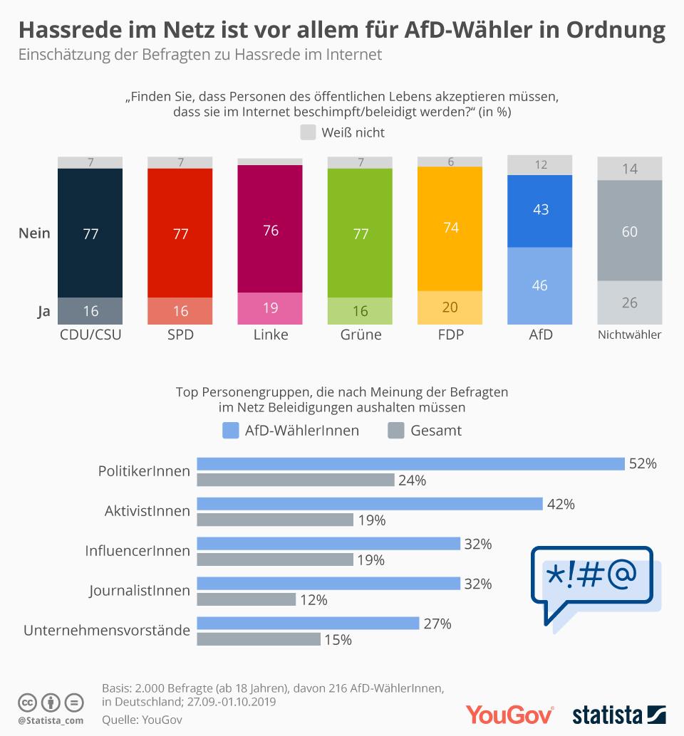 Infografik: Hassrede im Netz ist vor allem für AfD-Wähler in Ordnung | Statista