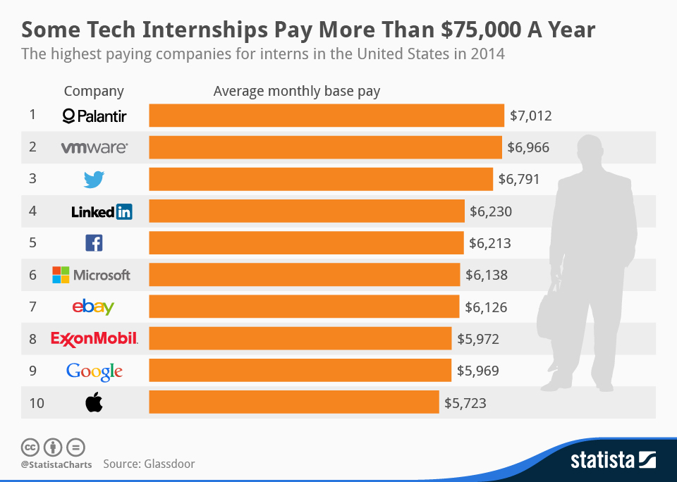 Infographic: Some Tech Internships Pay More Than $75,000 A Year | Statista
