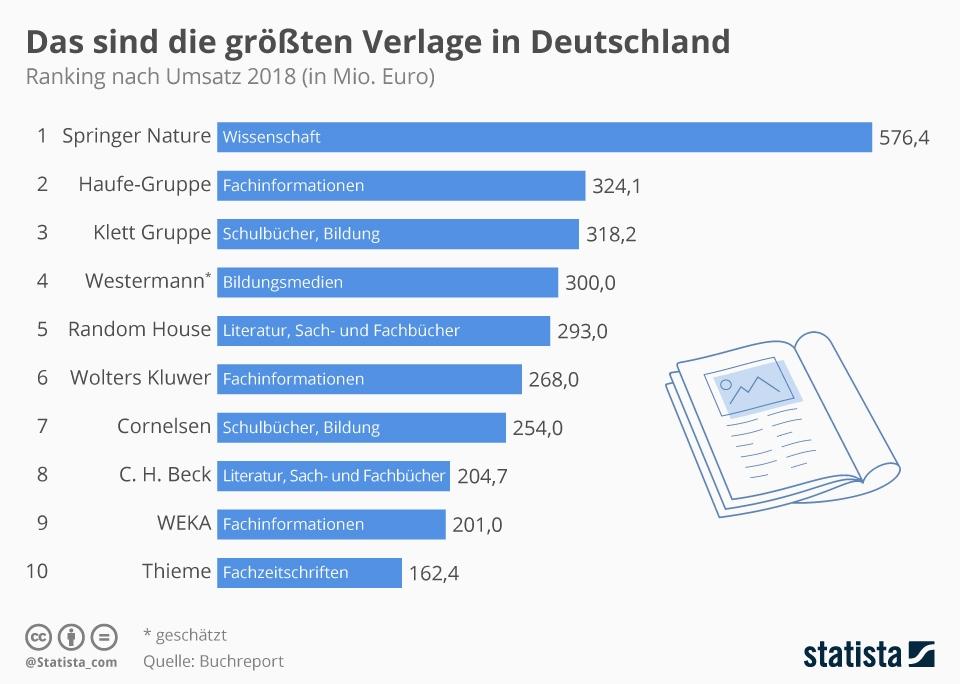Infografik: Das sind die größten Verlage in Deutschland | Statista
