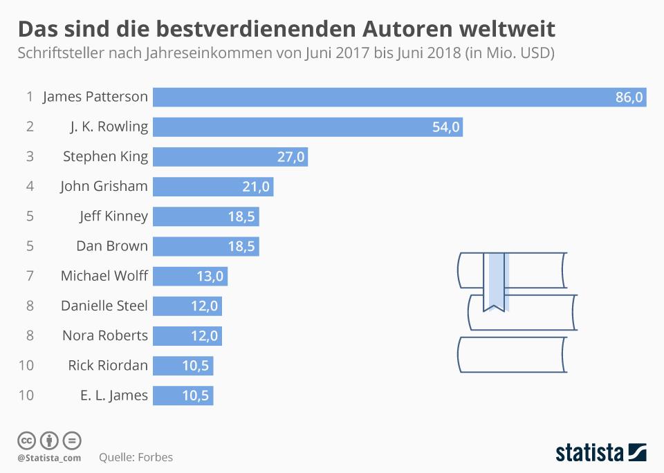 Infografik: Das sind die bestverdienenden Autoren weltweit | Statista