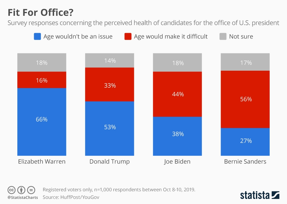 Infographic: Which Presidential Candidates Do Americans Consider Fit for Office? | Statista