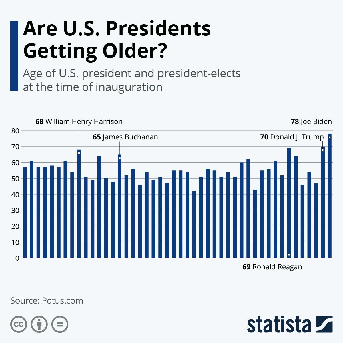 Infographic: Are U.S. Presidents Getting Older? | Statista