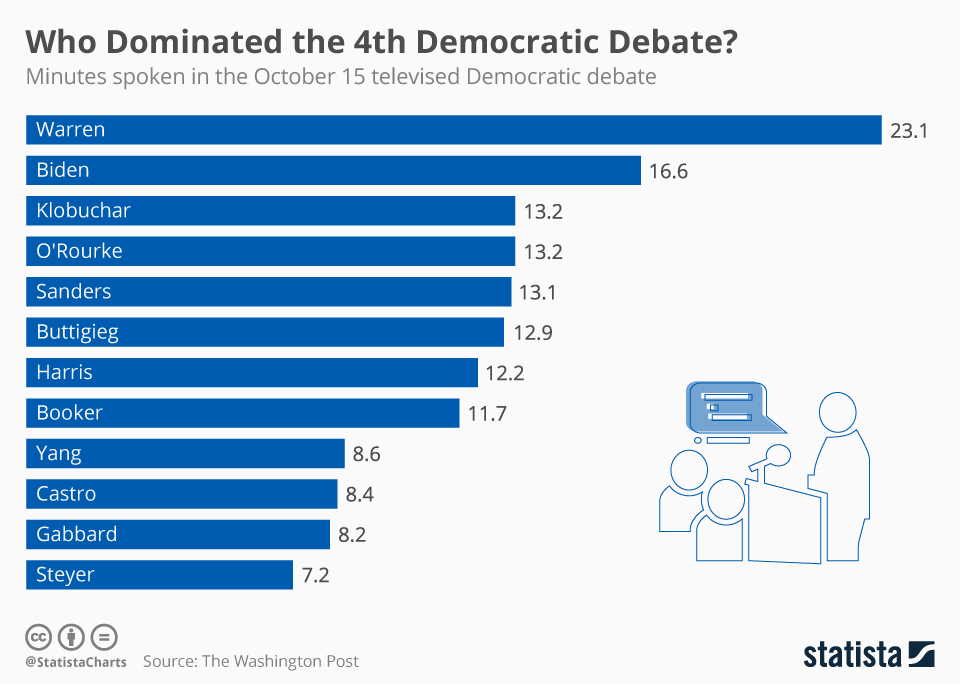 Infographic: Who Dominated the 4th Democratic Debate? | Statista