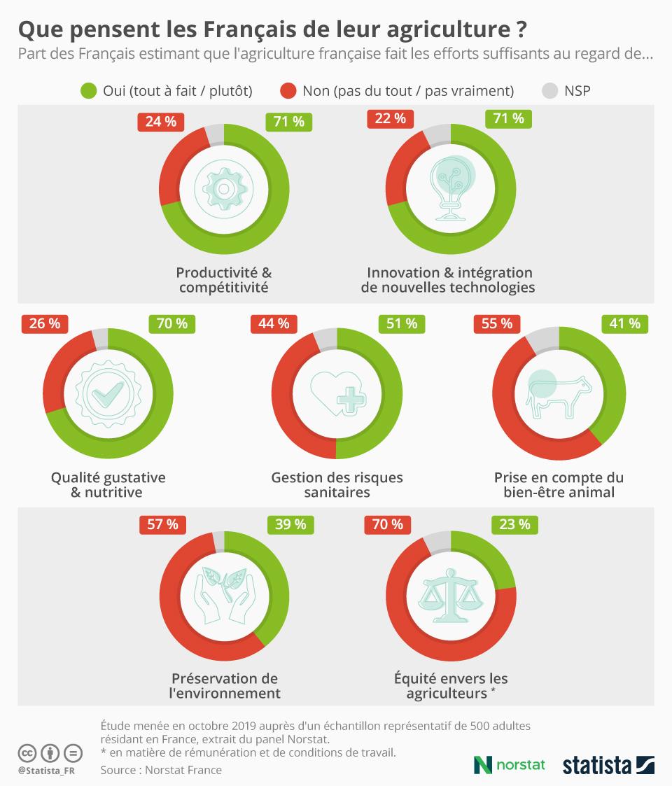 Infographie: Que pensent les Français de leur agriculture ? | Statista
