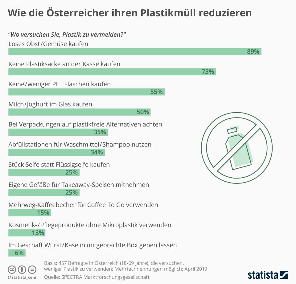 Infografik: Wie die Österreicher ihren Plastikmüll reduzieren | Statista