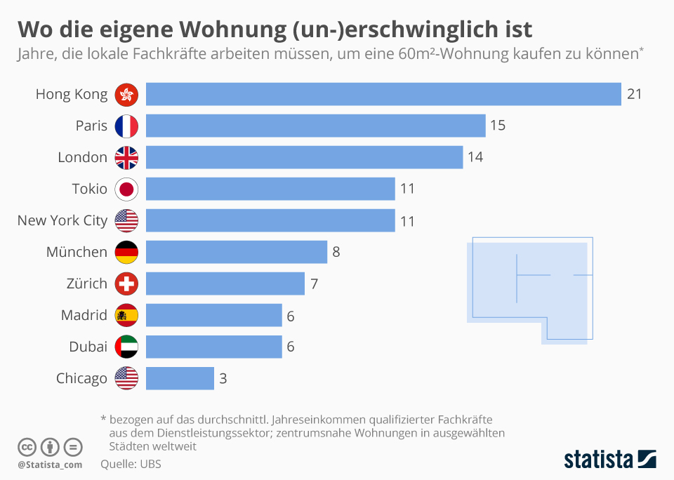 Infografik: Wo die eigene Wohnung (un-)erschwinglich ist | Statista
