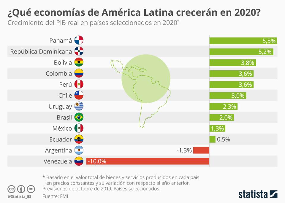 Infografía: 2020 en América Latina: ¿qué economías tendrán un buen año? | Statista