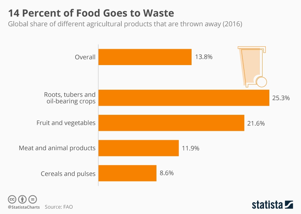 Infographic: 14 Percent of Food Goes to Waste | Statista