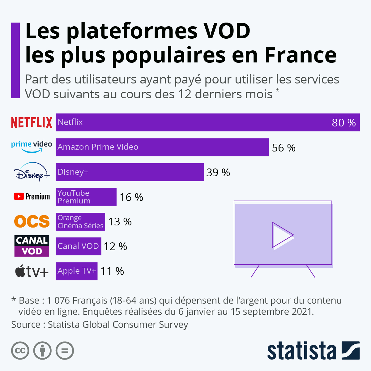 Infographie: VOD : les plateformes les plus populaires en France | Statista