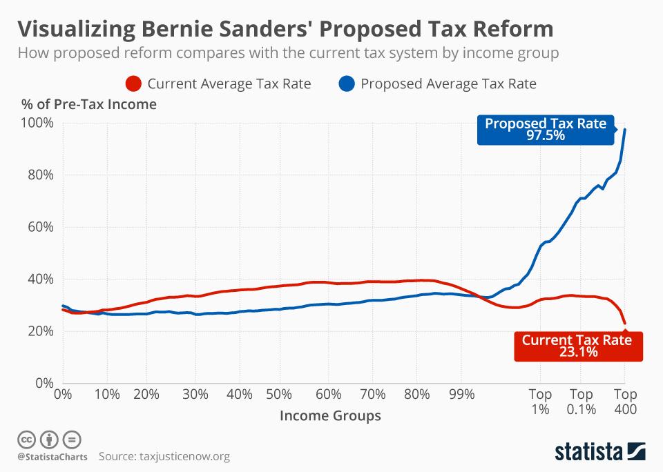 Infographic: Visualizing Bernie Sanders' Proposed Tax Reform | Statista