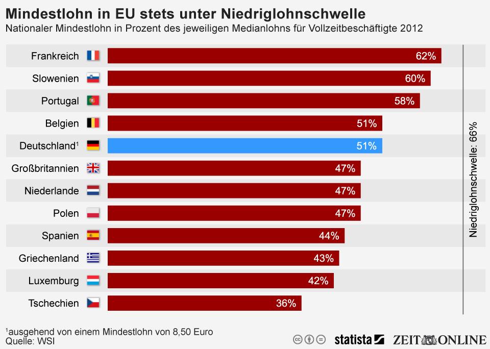 Infografik: Mindestlohn liegt in der EU stets unter der Niedriglohnschwelle | Statista