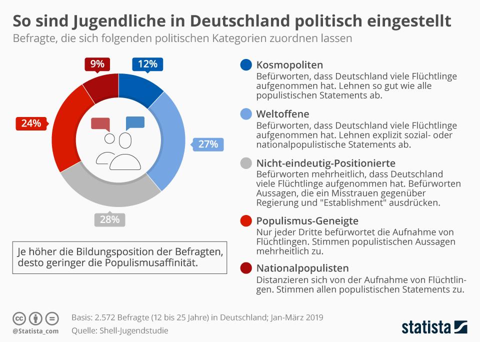 Infografik: So sind Jugendliche in Deutschland politisch eingestellt | Statista