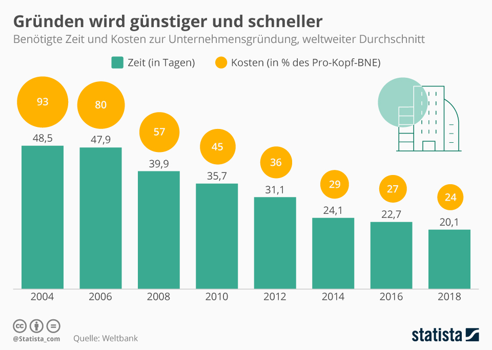 Infografik: Gründen wird günstiger und schneller   Statista