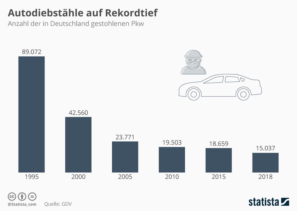 Infografik: Autodiebstähle auf Rekordtief | Statista