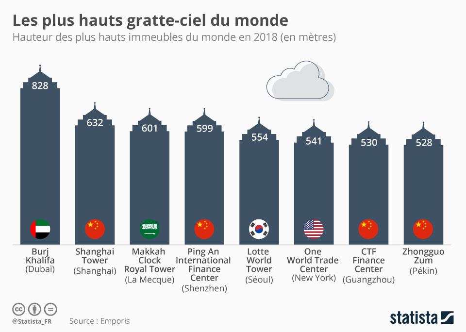 Infographie: Les plus hauts gratte-ciel du monde | Statista