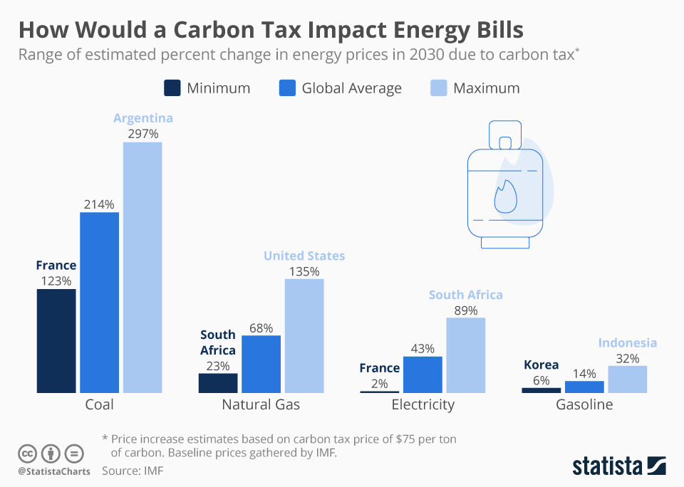 Infographic: How Would a Carbon Tax Impact Energy Bills | Statista