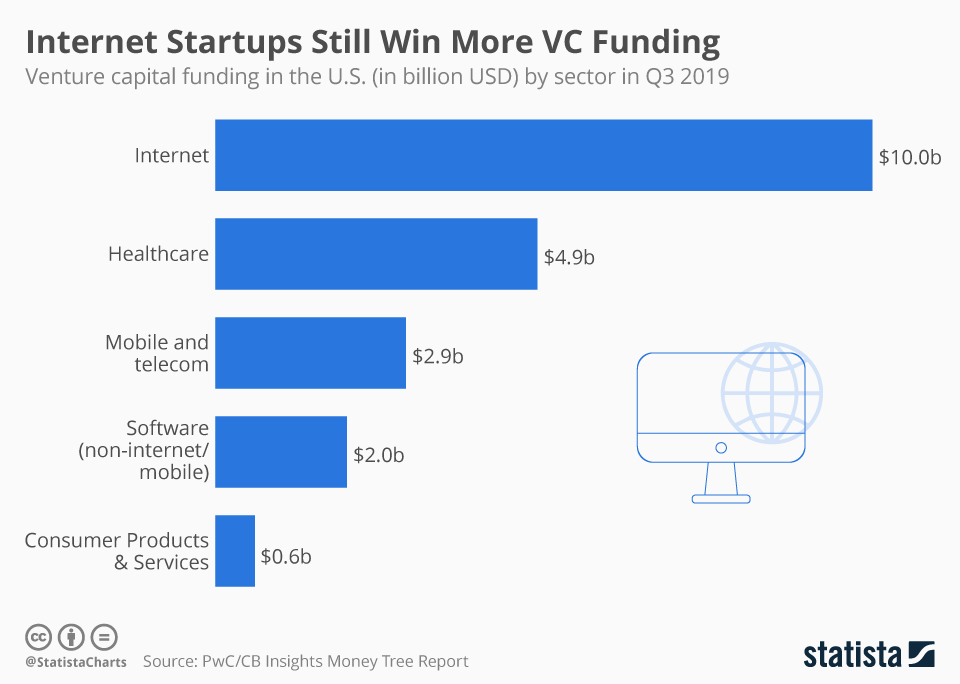 Infographic: Internet Startups Still Win More VC Funding | Statista