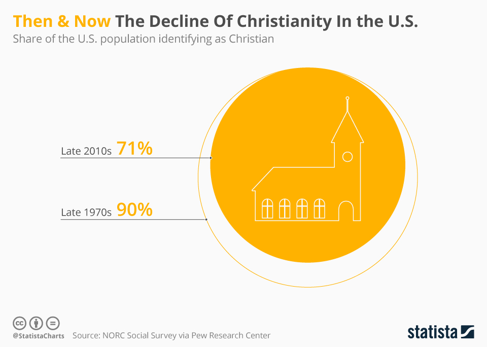 Infographic: Then & Now The Decline Of Christianity In the U.S.  | Statista