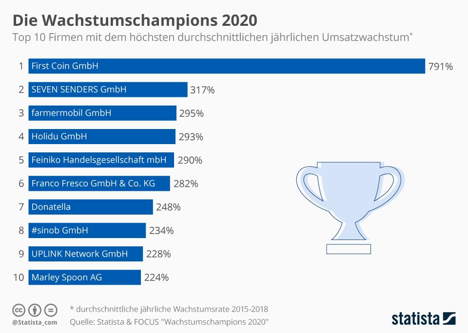 Infografik: Die Wachstumschampions 2020 | Statista