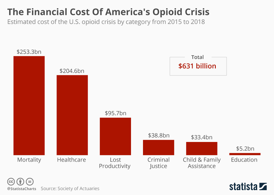 Infographic: The Financial Cost Of America's Opioid Crisis | Statista