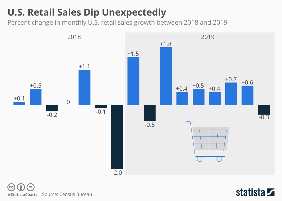 Infographic: U.S. Retail Sales Dip Unexpectedly | Statista