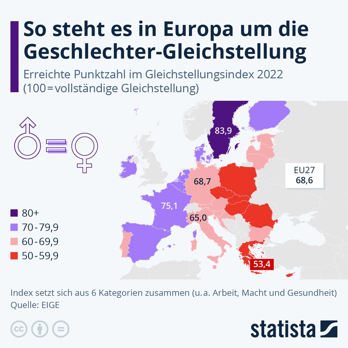 Infografik: So steht es um die Geschlechtergerechtigkeit in der EU | Statista
