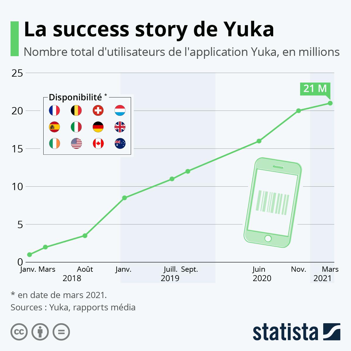 Infographie: L'impressionnante croissance de Yuka | Statista