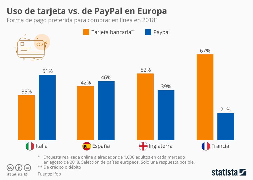 Infografía: ¿Tarjeta de crédito o PayPal?  | Statista