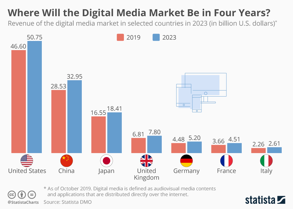 Infographic: Where Will the Digital Media Market Be in Four Years? | Statista