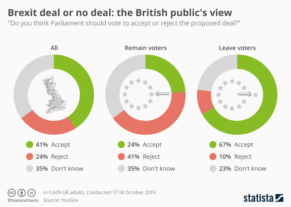 Infographic: Brexit deal or no deal: the British public's view | Statista