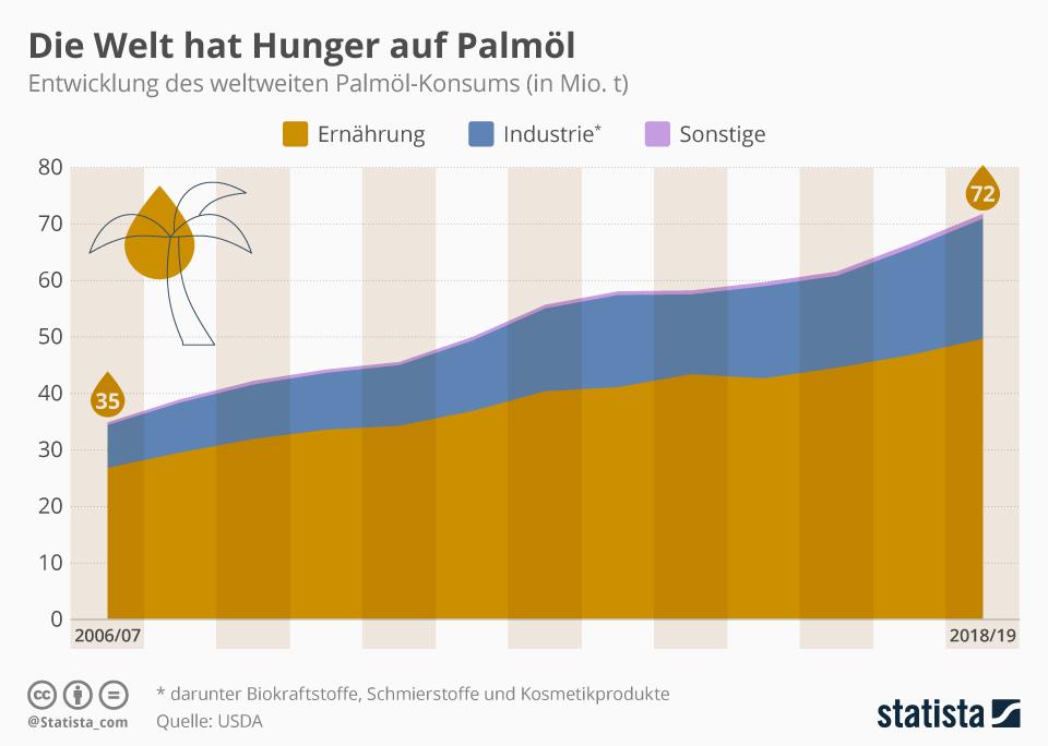 Infografik: Weltweiter Konsum von Palmöl steigt | Statista
