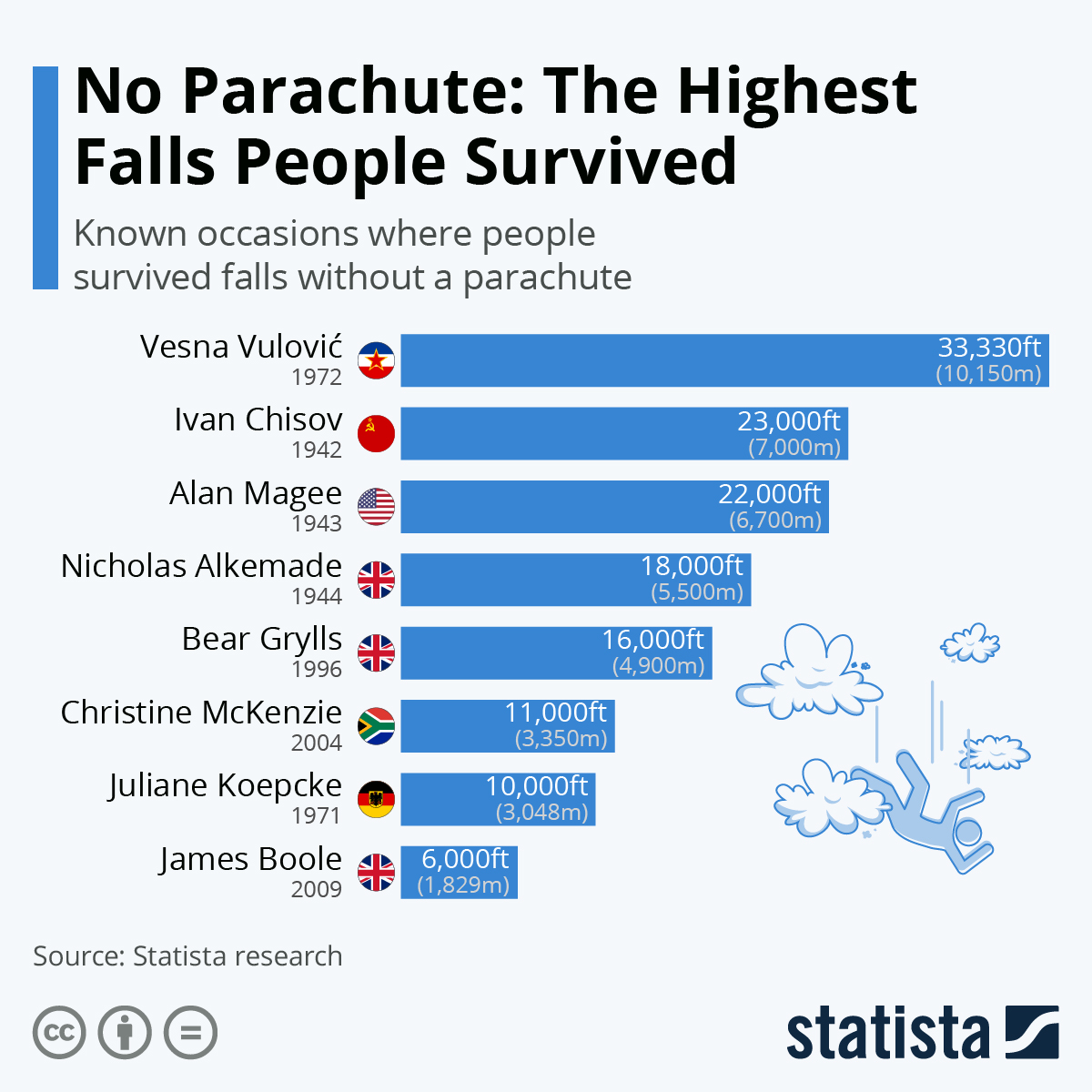 Infographic: No Parachute: The Highest Falls People Survived | Statista