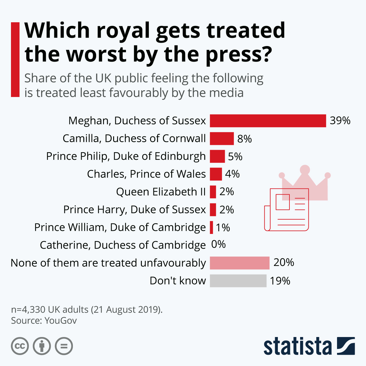 Infographic: Which royal gets treated the worst by the press? | Statista