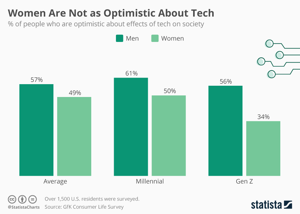 Infographic: Women Are Not as Optimistic About Tech | Statista