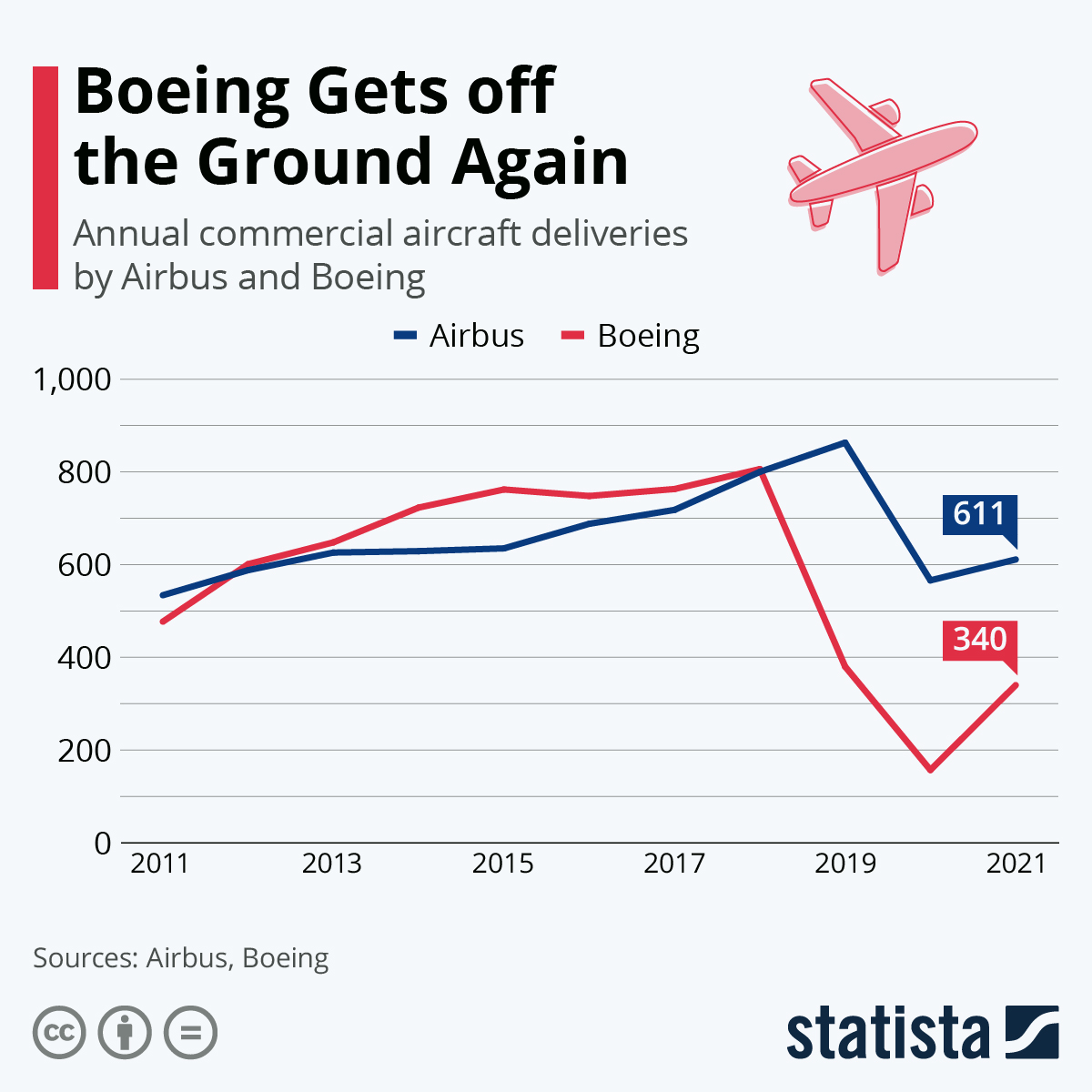 Infographic: Airbus Overtakes Boeing in Deliveries | Statista