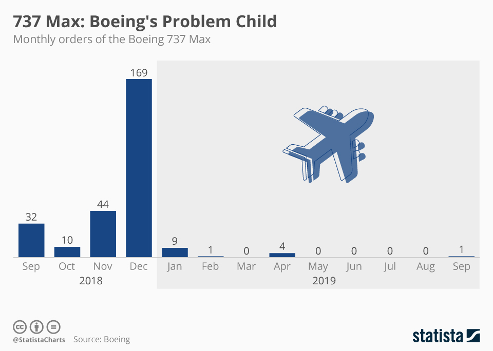 Infographic: 737 Max: Boeing's Problem Child | Statista