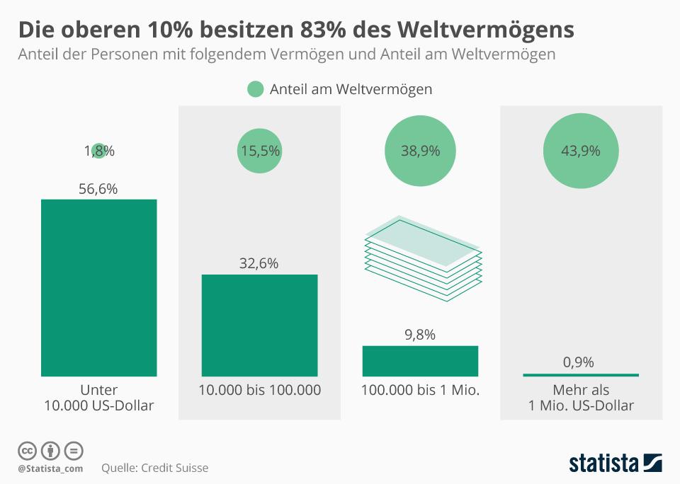Infografik: Die oberen 10 Prozent besitzen 83 Prozent des Weltvermögens | Statista