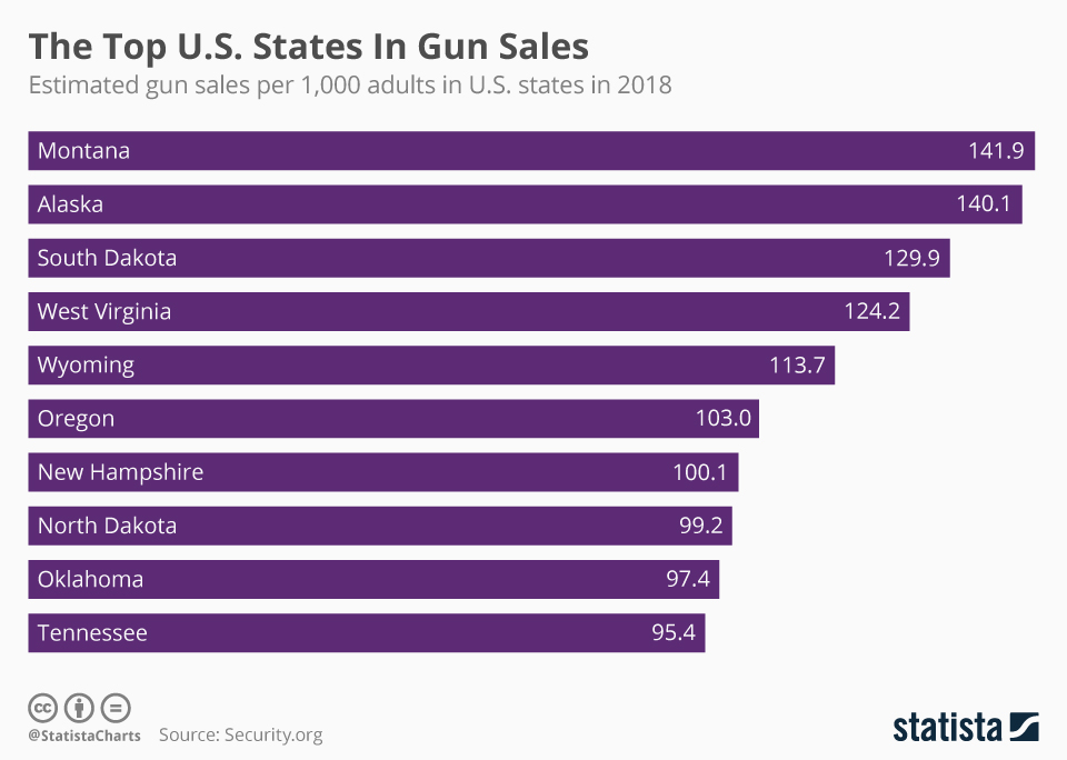 Infographic: The Top U.S. States In Gun Sales | Statista