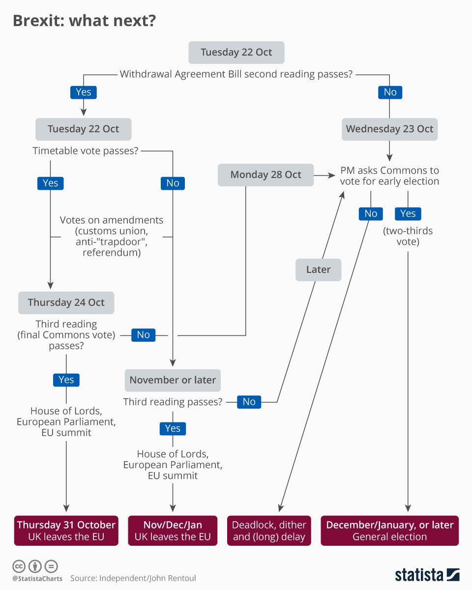Infographic: Brexit: what next? | Statista
