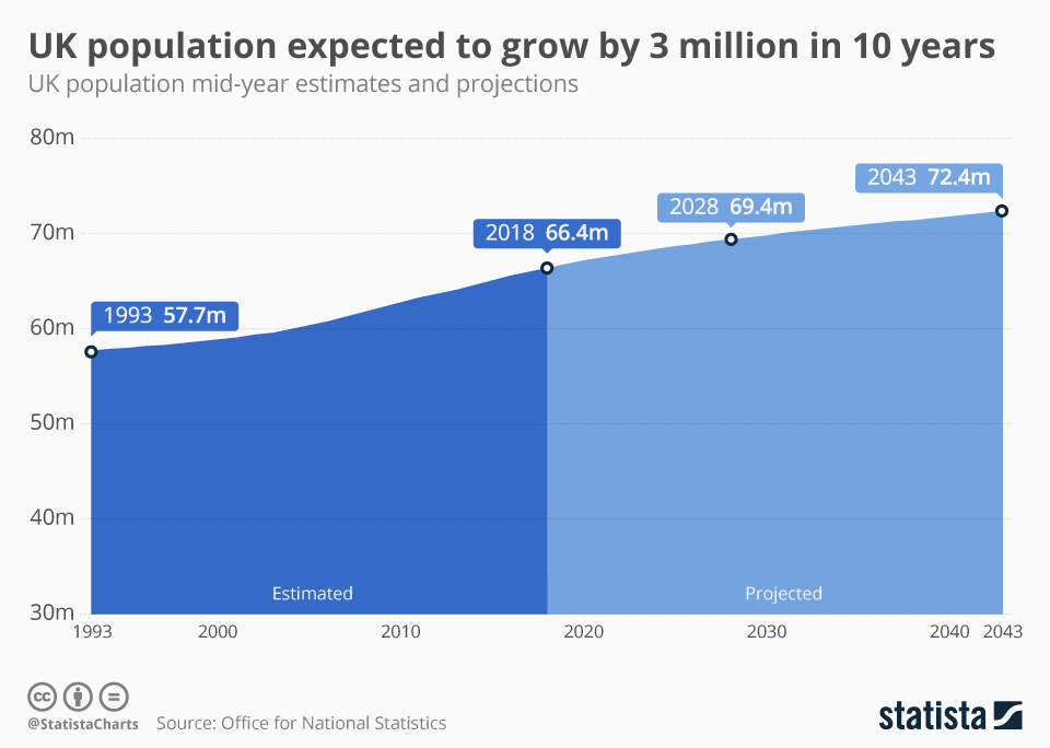 Infographic: UK population expected to grow by 3 million in 10 years | Statista