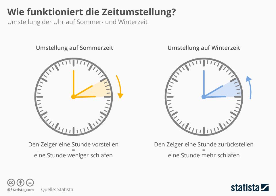 Infografik: Wie funktioniert die Zeitumstellung? | Statista