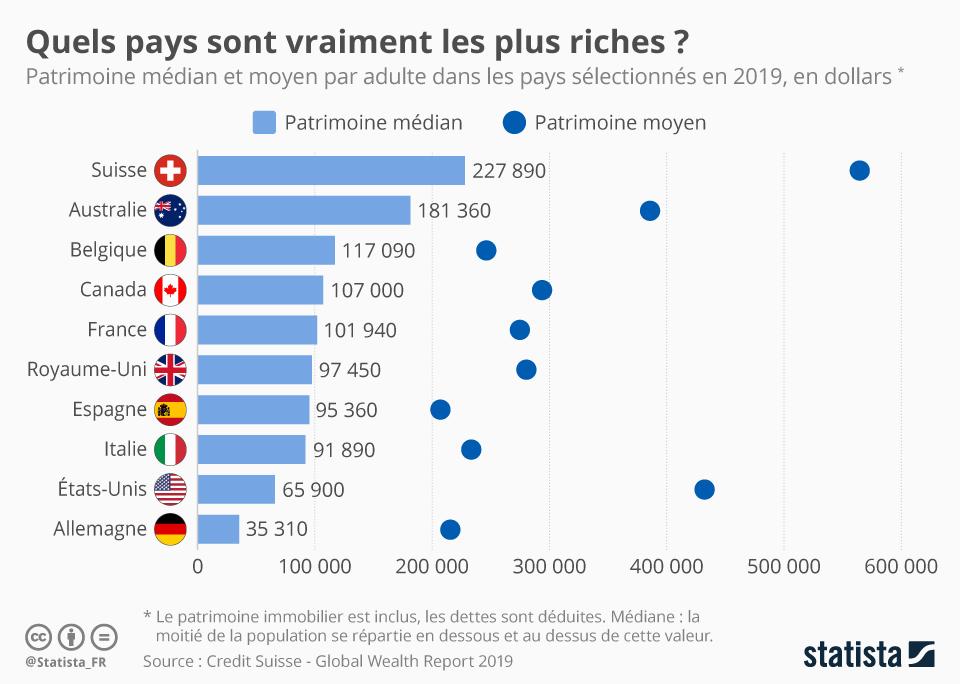 Infographie: Quels pays sont vraiment les plus riches ?   Statista