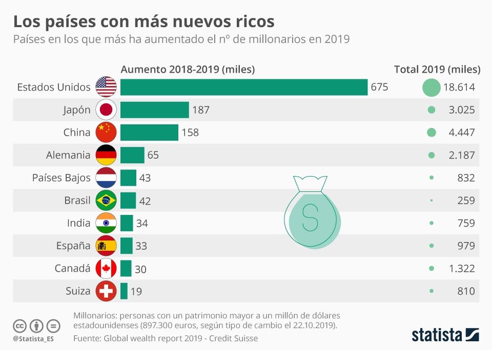 Infografía: España, uno de los países con más nuevos millonarios   Statista