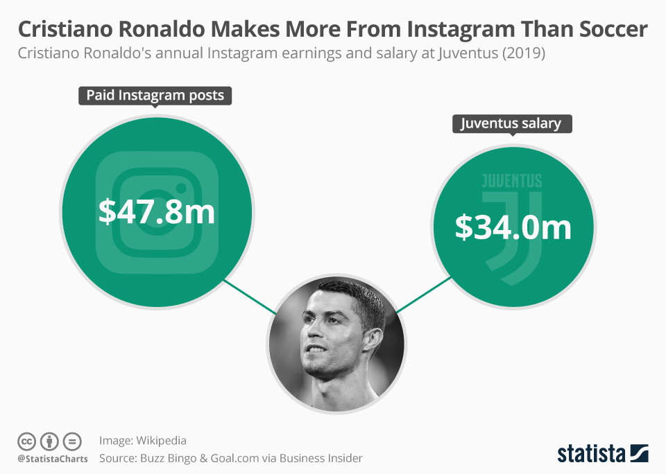 Infographic: Cristiano Ronaldo Makes More From Instagram Than Soccer | Statista